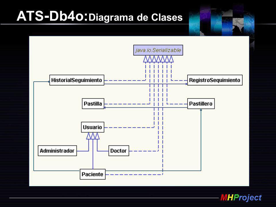 MHProject ATS - Db4o: Diagrama de Clases