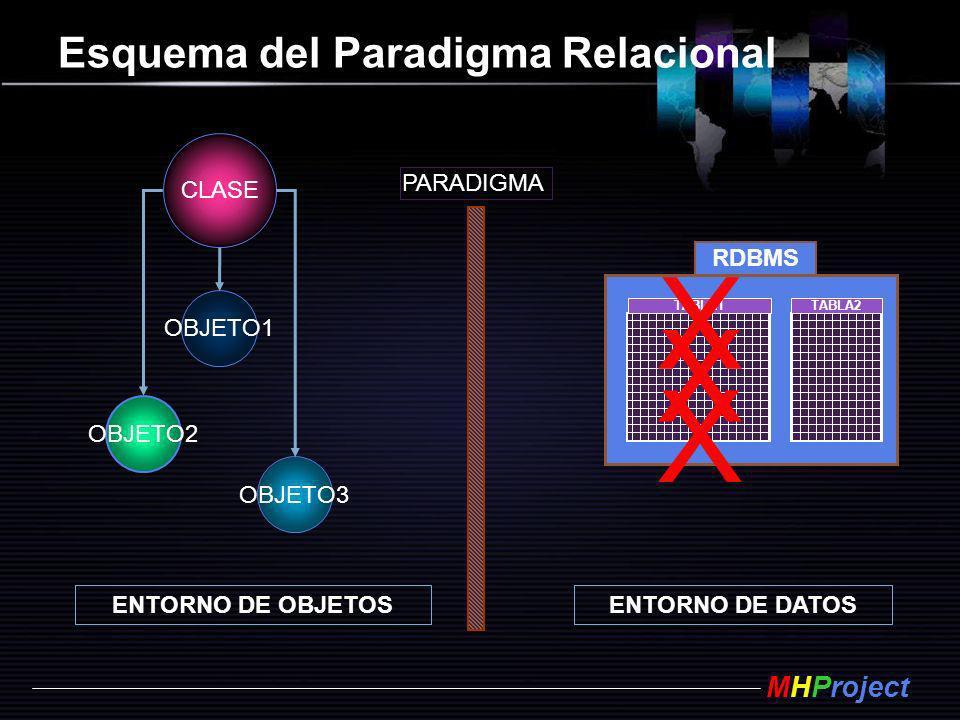 MHProject Esquema del Paradigma Relacional RDBMS TABLA1TABLA2 OBJETO3 OBJETO1 OBJETO2 CLASE X X X ENTORNO DE OBJETOSENTORNO DE DATOS PARADIGMA