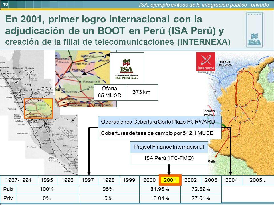 10 ISA, ejemplo exitoso de la integración público - privado 95% 5%18.04% 81.96%72.39% 27.61%0% 100% Priv Pub 19972005...199920042003200220012000199819