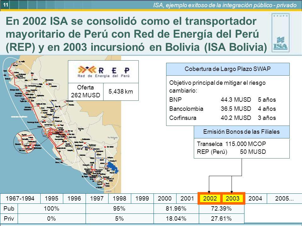 11 ISA, ejemplo exitoso de la integración público - privado 2001 95% 5%18.04% 81.96%72.39% 27.61%0% 100% Priv Pub 19972005...19992004200019981967-1994