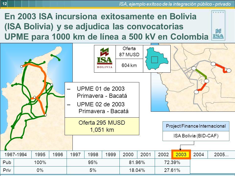 12 ISA, ejemplo exitoso de la integración público - privado 20022001 95% 5%18.04% 81.96%72.39% 27.61%0% 100% Priv Pub 19972005...19992004200019981967-