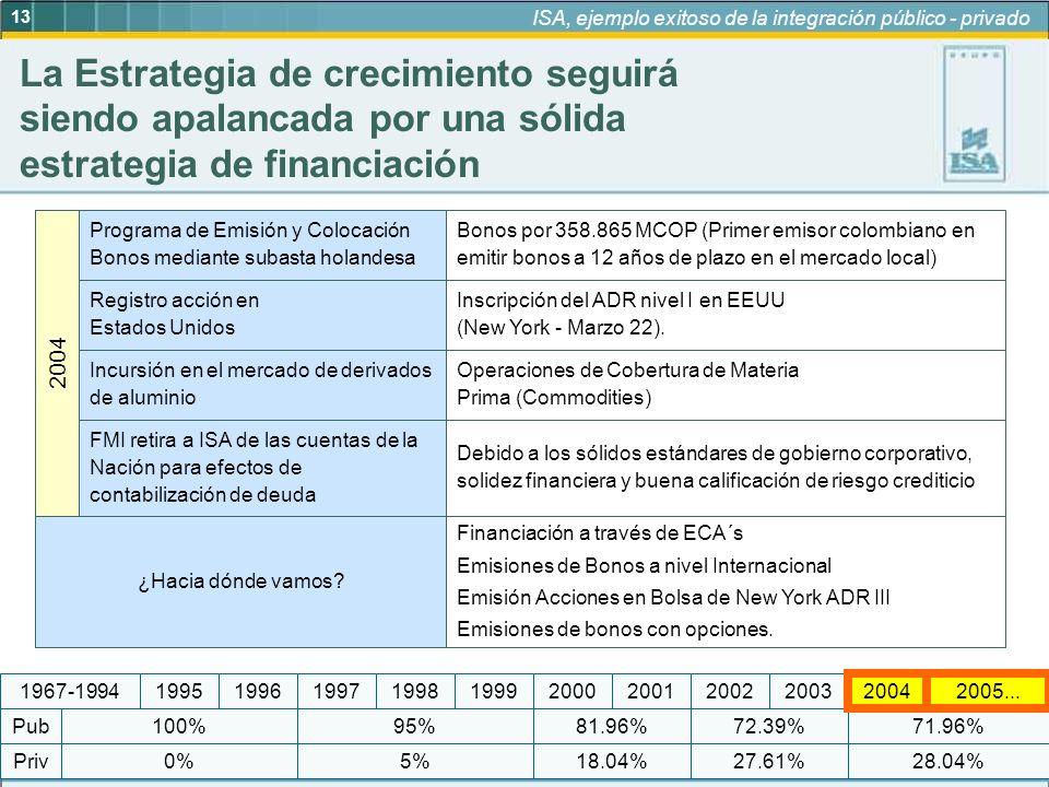 13 ISA, ejemplo exitoso de la integración público - privado Priv Pub 19972005...19992004200320022001200019981967-199419961995 Bonos por 358.865 MCOP (