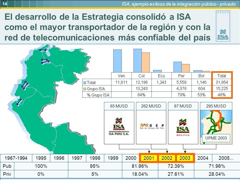 14 ISA, ejemplo exitoso de la integración público - privado 28.04% 71.96%95% 5%18.04% 81.96%72.39% 27.61%0% 100% Priv Pub 19972005...19992004200320022