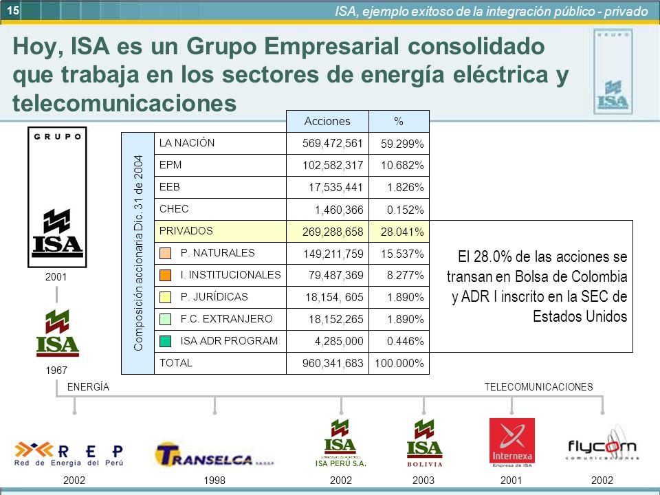 15 ISA, ejemplo exitoso de la integración público - privado 1967 INTERCONEXIÓN ELÉCTRICA ISA PERÚ S.A. 200219982002200320012002 2001 ENERGÍATELECOMUNI