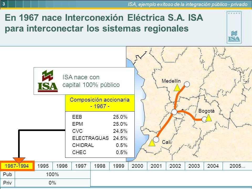 4 ISA, ejemplo exitoso de la integración público - privado 95% 5% Medellín Bogotá Cali Cartagena Barranquilla Santa Marta Cúcuta Priv Pub –Créditos de tesorería con la Banca Nacional Créditos blandos con la Banca Multilateral con garantía de la Nación 0% 100% 19972005...19992004200320022001200019981967-199419961995 –Créditos a mediano y largo plazo Créditos Banca Comercial Nacional, sin garantía de la Nación.