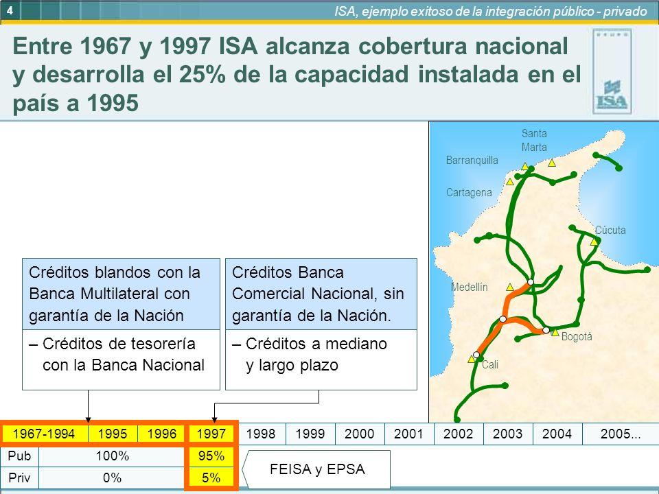5 ISA, ejemplo exitoso de la integración público - privado 95% 5%Priv Pub 0% 100% 19972005...19992004200320022001200019981967-199419961995 Regulados Con la reestructuración, el sector se abre al capital privado y a la libre competencia GeneraciónTransmisiónDistribuciónComercialización Competencia Escisión de ISA (1995) La transmisión se convierte en el negocio fundamental Reestructuración del sector en 1994: Separación de actividades y creación del mercado Leyes 142 (Servicios Públicos) y 143 (Ley Eléctrica) de 1994