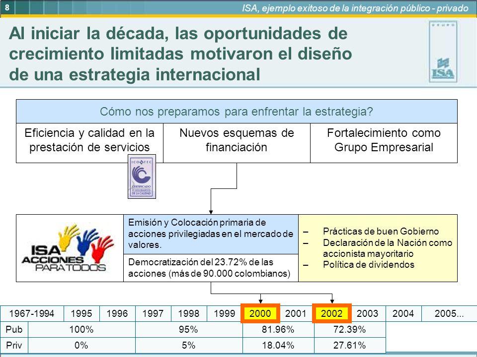 9 ISA, ejemplo exitoso de la integración público - privado 95% 5%18.04% 81.96%72.39% 27.61%0% 100% Priv Pub 19972005...19992004200320022001200019981967-199419961995 ISA, cuatro años de una exitosa historia bursátil La acción de ISA se inscribió en las tres bolsas de valores del país y empezó a transarse el 9 de febrero de 2001.