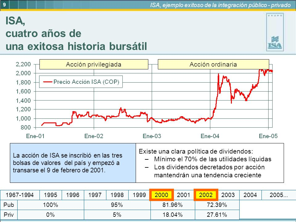 9 ISA, ejemplo exitoso de la integración público - privado 95% 5%18.04% 81.96%72.39% 27.61%0% 100% Priv Pub 19972005...1999200420032002200120001998196