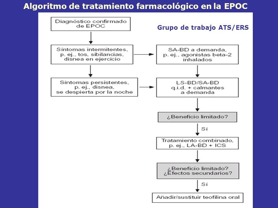 Algoritmo de tratamiento farmacológico en la EPOC Grupo de trabajo ATS/ERS
