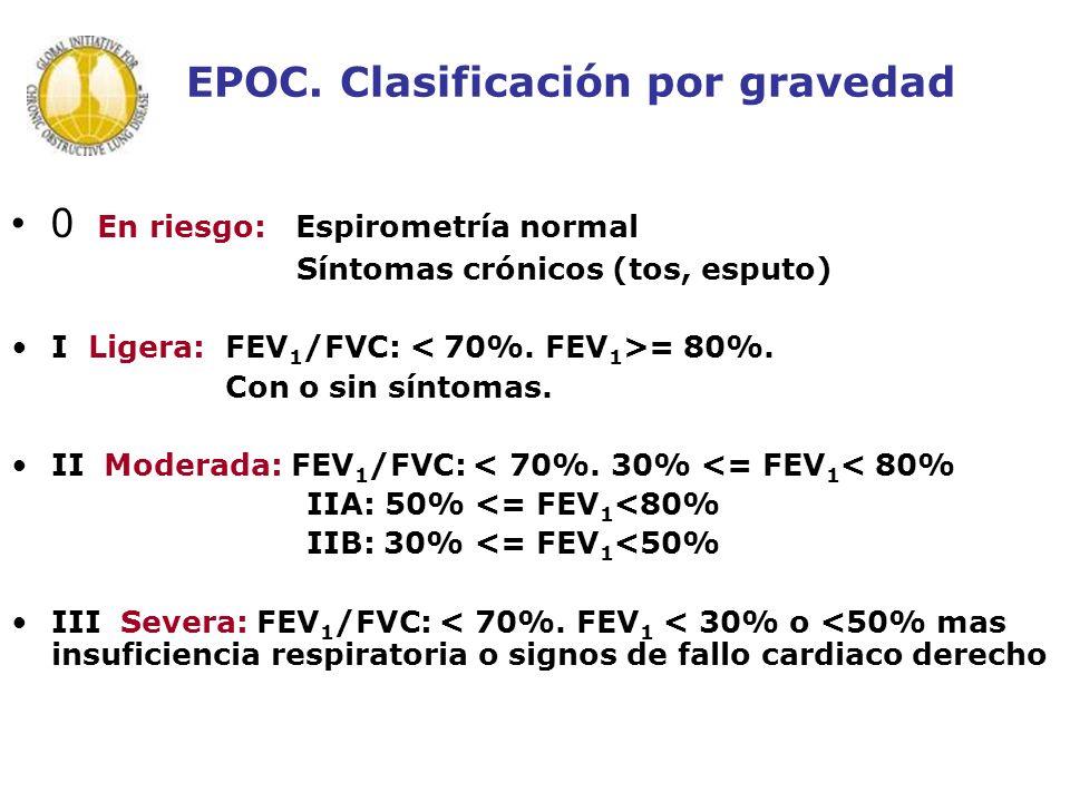EPOC. Clasificación por gravedad 0 En riesgo: Espirometría normal Síntomas crónicos (tos, esputo) I Ligera:FEV 1 /FVC: = 80%. Con o sin síntomas. II M