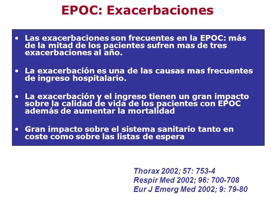 EPOC: Exacerbaciones Las exacerbaciones son frecuentes en la EPOC: más de la mitad de los pacientes sufren mas de tres exacerbaciones al año. La exace