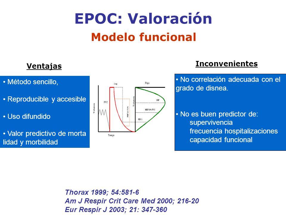 EPOC: Valoración Modelo funcional Ventajas Inconvenientes Método sencillo, Reproducible y accesible Uso difundido Valor predictivo de morta lidad y mo