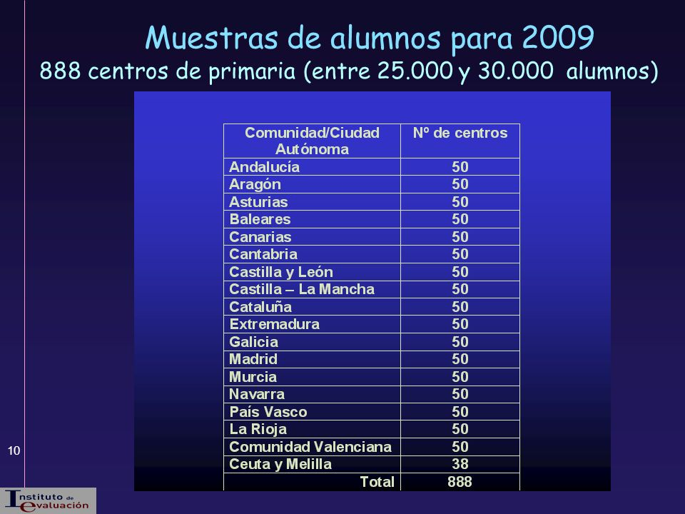 10 888 centros de primaria (entre 25.000 y 30.000 alumnos) Muestras de alumnos para 2009