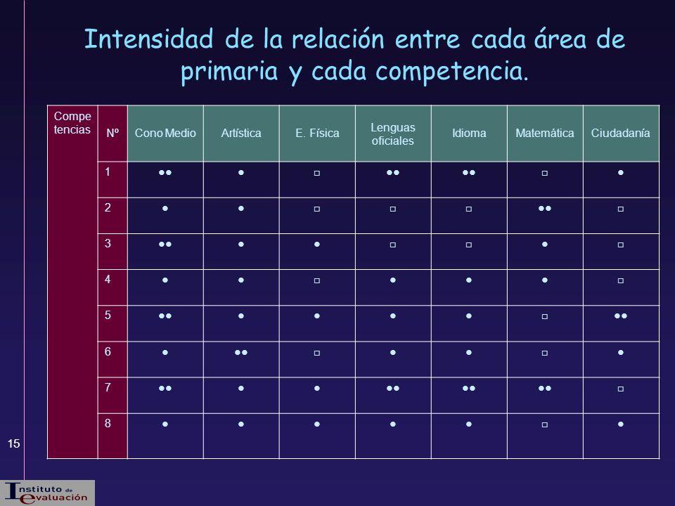 15 Intensidad de la relación entre cada área de primaria y cada competencia. Compe tencias NºCono MedioArtísticaE. Física Lenguas oficiales IdiomaMate