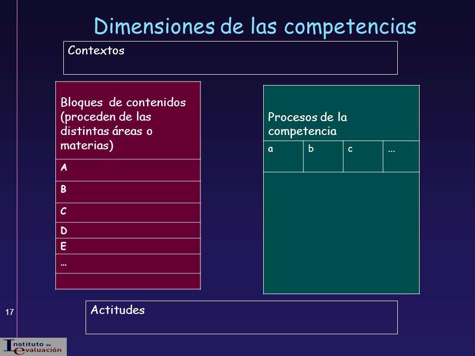 17 Dimensiones de las competencias Procesos de la competencia abc... Bloques de contenidos (proceden de las distintas áreas o materias) Actitudes Cont