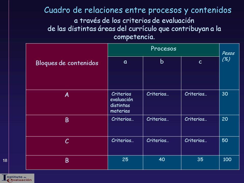 18 Cuadro de relaciones entre procesos y contenidos a través de los criterios de evaluación de las distintas áreas del currículo que contribuyan a la
