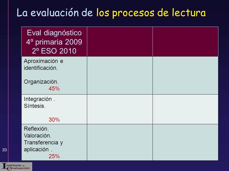 23 Eval diagnóstico 4º primaria 2009 2º ESO 2010 Aproximación e identificación. Organización. 45% Integración. Síntesis. 30% Reflexión. Valoración. Tr