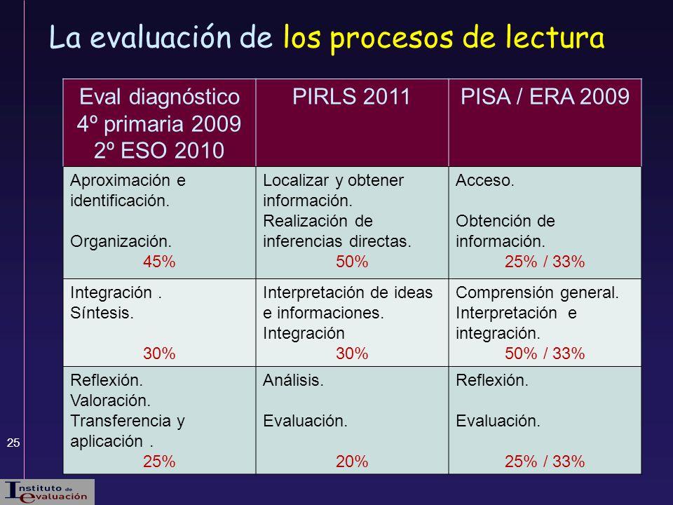 25 Eval diagnóstico 4º primaria 2009 2º ESO 2010 PIRLS 2011PISA / ERA 2009 Aproximación e identificación. Organización. 45% Localizar y obtener inform