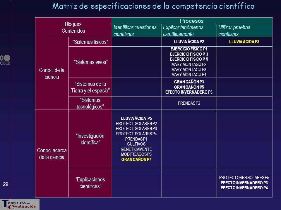 29 Matriz de especificaciones de la competencia científica Bloques Contenidos Procesos Identificar cuestiones científicas Explicar fenómenos científic