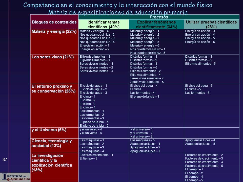 37 Bloques de contenidos Procesos Identificar temas científicos (40%) Explicar fenómenos científicamente (34%) Utilizar pruebas científicas (26%) Mate