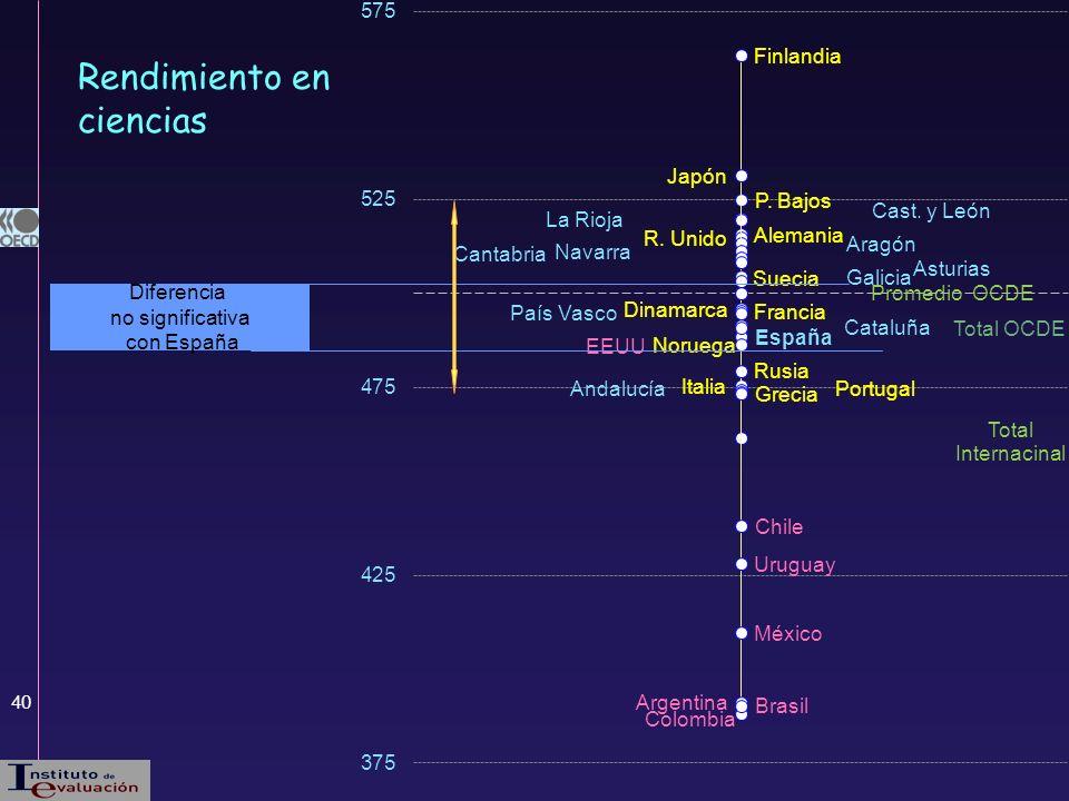 40 Rendimiento en ciencias Diferencia no significativa con España