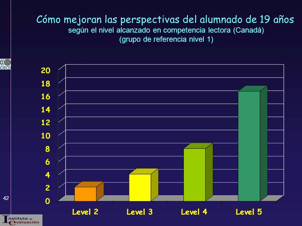 42 Cómo mejoran las perspectivas del alumnado de 19 años según el nivel alcanzado en competencia lectora (Canadá) (grupo de referencia nivel 1)