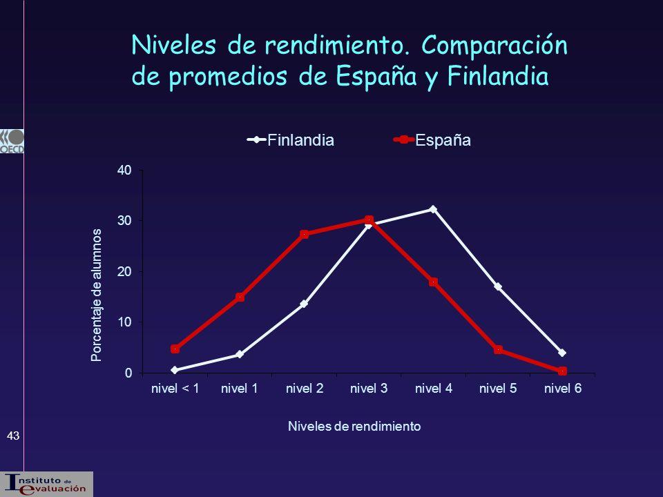 43 Niveles de rendimiento. Comparación de promedios de España y Finlandia