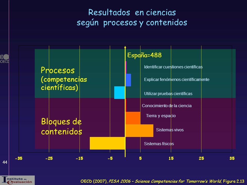 44 OECD (2007), PISA 2006 – Science Competencies for Tomorrows World, Figure 2.13 Procesos (competencias científicas) Bloques de contenidos Resultados