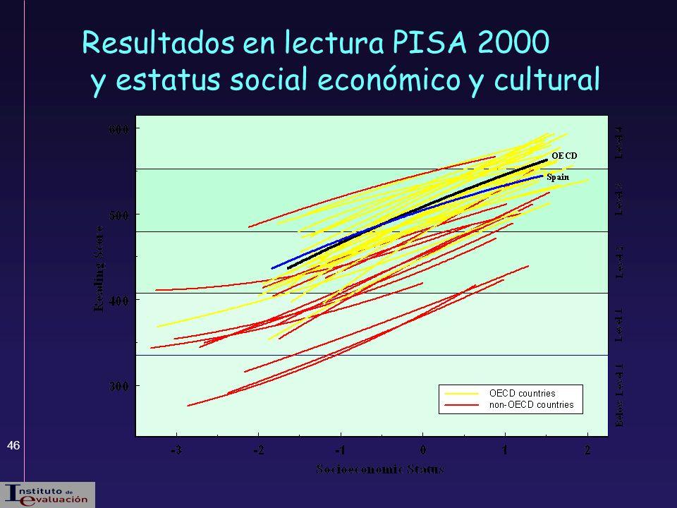 46 Resultados en lectura PISA 2000 y estatus social económico y cultural