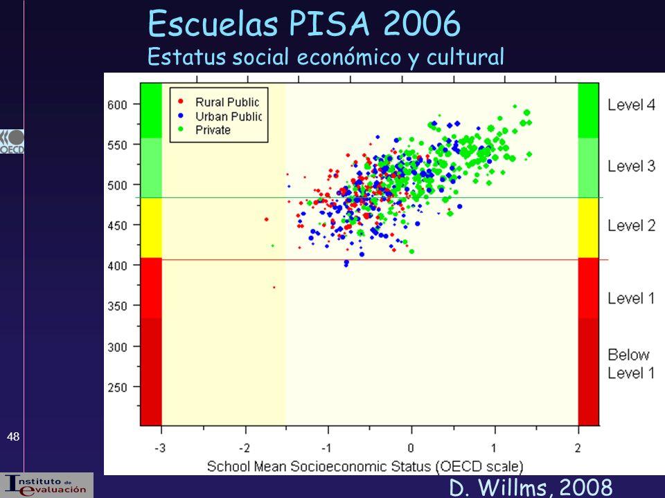 48 Escuelas PISA 2006 Estatus social económico y cultural D. Willms, 2008