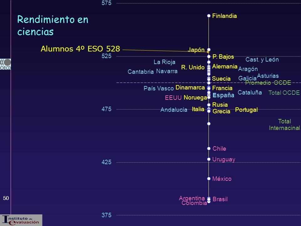 50 Rendimiento en ciencias Alumnos 4º ESO 528