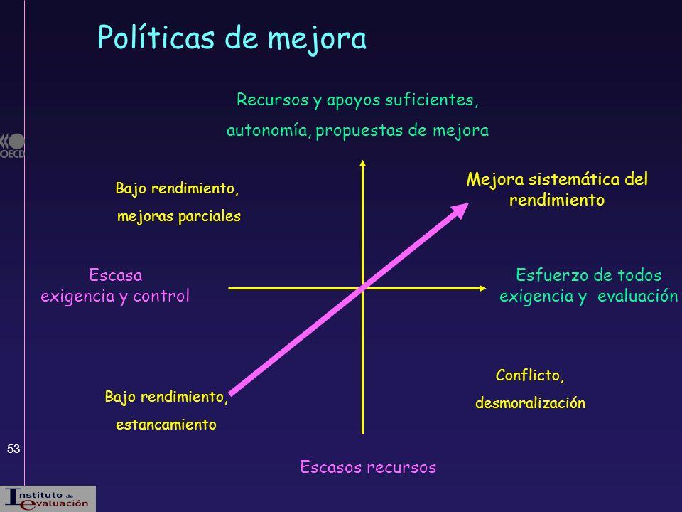 53 Políticas de mejora Escasos recursos Recursos y apoyos suficientes, autonomía, propuestas de mejora Escasa exigencia y control Esfuerzo de todos ex