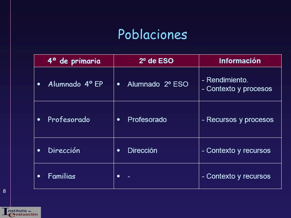 8 4º de primaria 2º de ESOInformación Alumnado 4º EP Alumnado 2º ESO - Rendimiento. - Contexto y procesos Profesorado - Recursos y procesos Dirección