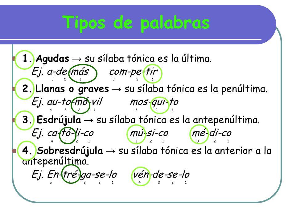 Colocación de acentos 1.AGUDAS se acentúan cuando terminan en N S VOCAL le-ón a-gua-rrásso-fá 2 1 3 2 1 2 1 ma-rrón com-pás Mos-cú 2 1 2 1 2 1 ca-mión ja-más co-li-brí 2 1 2 1 3 2 1 a-vión Jo-sé 2 1 2 1