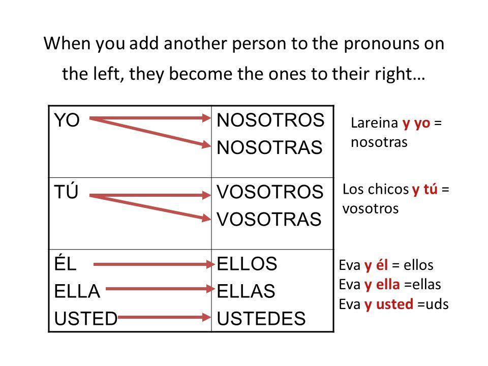 When you add another person to the pronouns on the left, they become the ones to their right… YONOSOTROS NOSOTRAS TÚTÚVOSOTROS VOSOTRAS ÉL ELLA USTED ELLOS ELLAS USTEDES Lareina y yo = nosotras Los chicos y tú = vosotros Eva y él = ellos Eva y ella =ellas Eva y usted =uds
