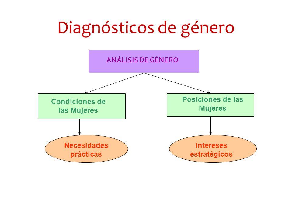 Diagnósticos de género ANÁLISIS DE GÉNERO Condiciones de las Mujeres Posiciones de las Mujeres Necesidades prácticas Intereses estratégicos