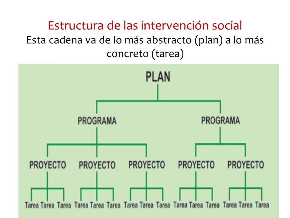 Estructura de las intervención social Esta cadena va de lo más abstracto (plan) a lo más concreto (tarea)