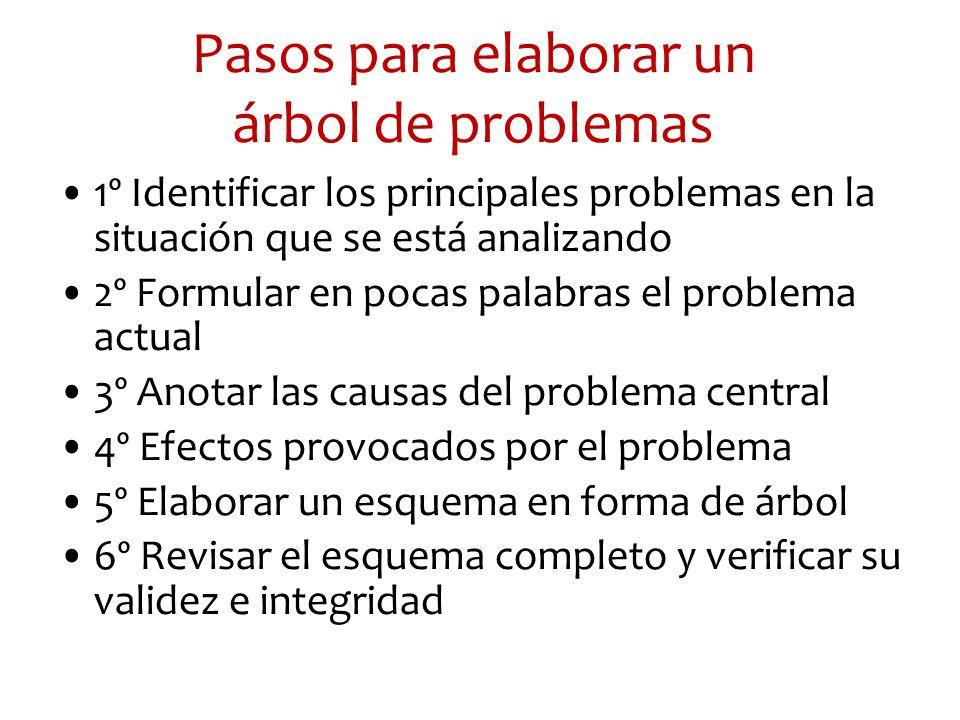 Pasos para elaborar un árbol de problemas 1º Identificar los principales problemas en la situación que se está analizando 2º Formular en pocas palabra
