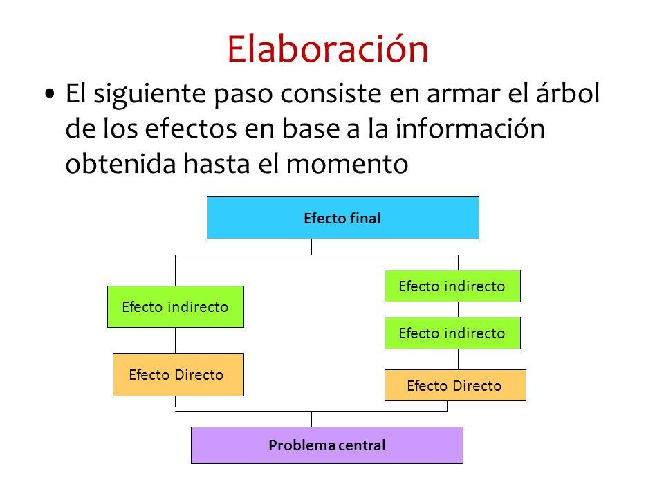 Elaboración El siguiente paso consiste en armar el árbol de los efectos en base a la información obtenida hasta el momento Problema central Efecto Dir