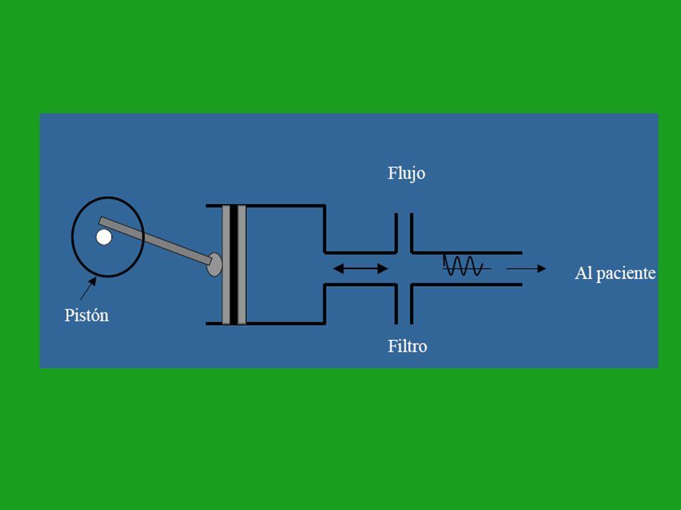 M A P Lo minimo para superar la presion de apertura de alveolos REFERENCIA MAP=MAP vc + 1-2 (Hasta 5 cm) MAP= MAP vc en escape de aire Regula la PaO 2 esperar hasta 20 minutos para hacer cambios