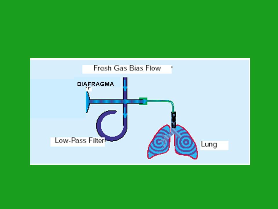 Volumen pulmonar en VAF Durante la VMC el pulmón es inflado con volúmenes elevados y durante la espiración éste cae en forma significativa Durante la VAF el volumen pulmonar es constante, se mantiene en la parte media de la curva presión volumen (zona de seguridad pulmonar).