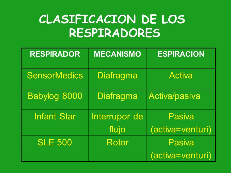 INDICACIONES 1.- Fracaso en la Ventilacion mecanica (rescate) 2.- Escape aereo