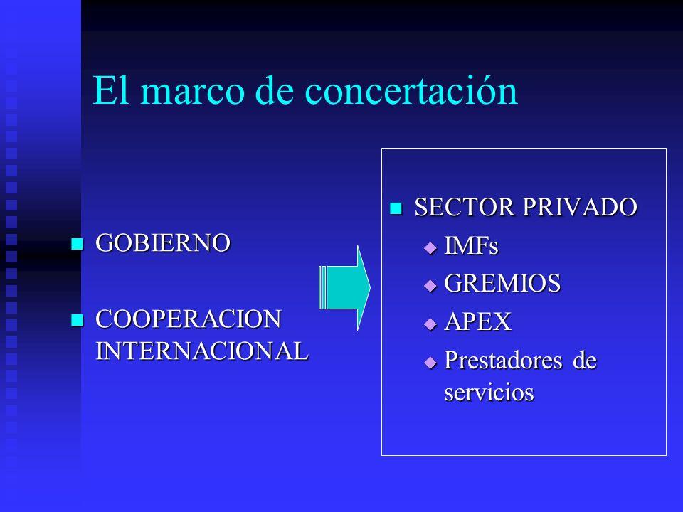 El marco de concertación GOBIERNO GOBIERNO COOPERACION INTERNACIONAL COOPERACION INTERNACIONAL SECTOR PRIVADO IMFs GREMIOS APEX Prestadores de servicios
