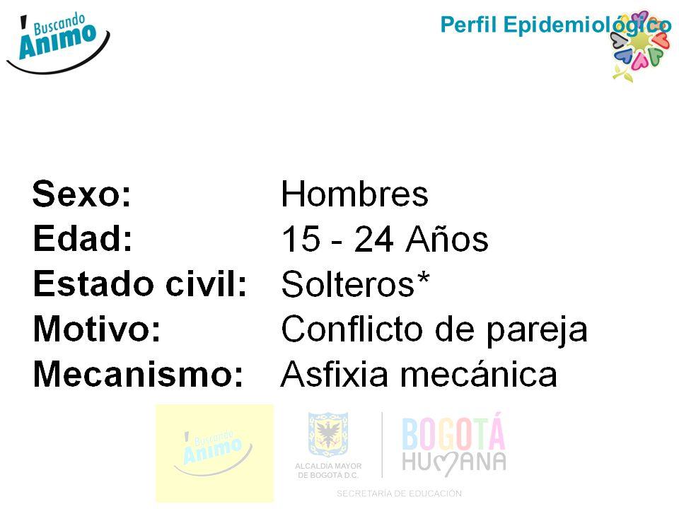 MECANISMO EMPLEADO PARA EL SUICIDIO: Colombia, 1996 - 2011