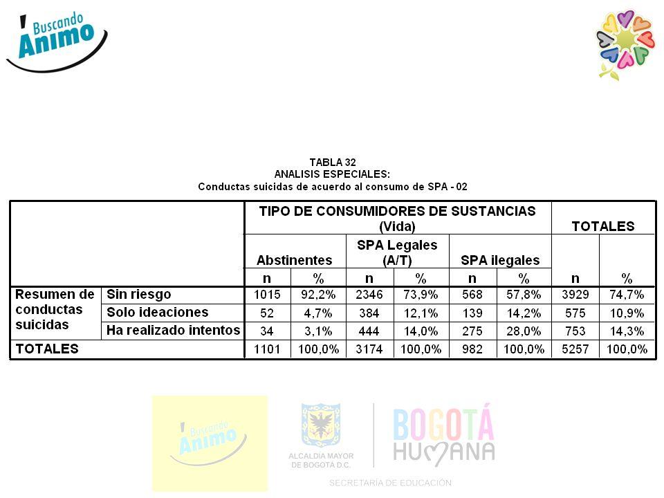 Datos de escolares en Bogotá
