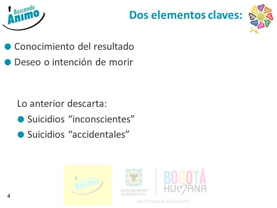 Dos elementos claves: Conocimiento del resultado Deseo o intención de morir 4 Lo anterior descarta: Suicidios inconscientes Suicidios accidentales