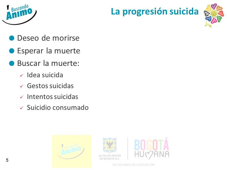 La progresión suicida 5 Deseo de morirse Esperar la muerte Buscar la muerte: Idea suicida Gestos suicidas Intentos suicidas Suicidio consumado