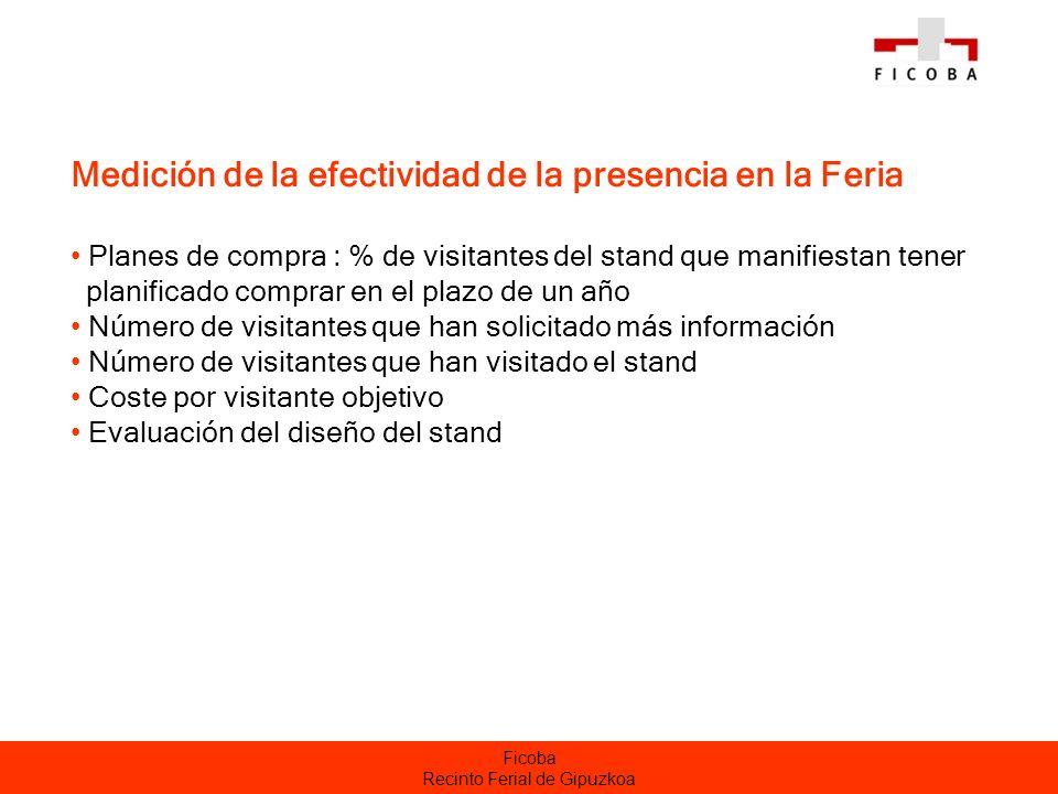 Ficoba Recinto Ferial de Gipuzkoa Medición de la efectividad de la presencia en la Feria Planes de compra : % de visitantes del stand que manifiestan