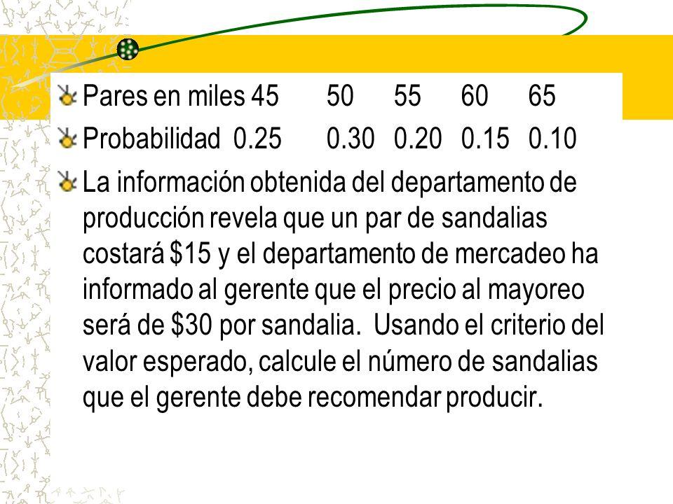 Pares en miles 4550556065 Probabilidad 0.250.300.200.150.10 La información obtenida del departamento de producción revela que un par de sandalias cost