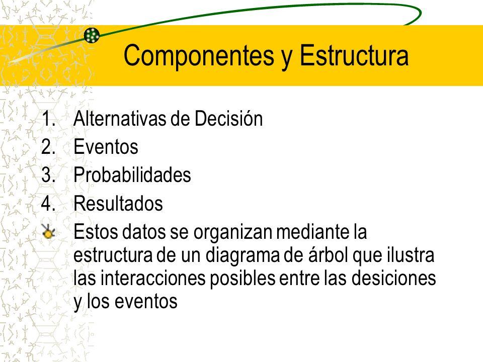 Componentes y Estructura 1.Alternativas de Decisión 2.Eventos 3.Probabilidades 4.Resultados Estos datos se organizan mediante la estructura de un diag